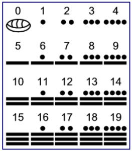matematicas-mayas
