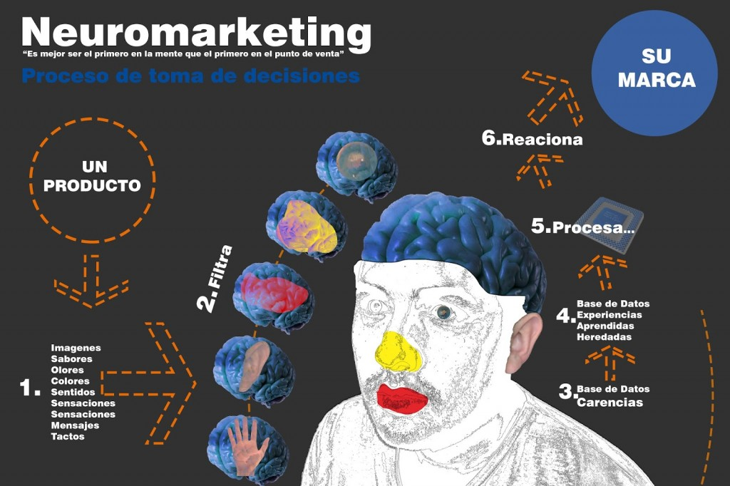 neuromarketing1