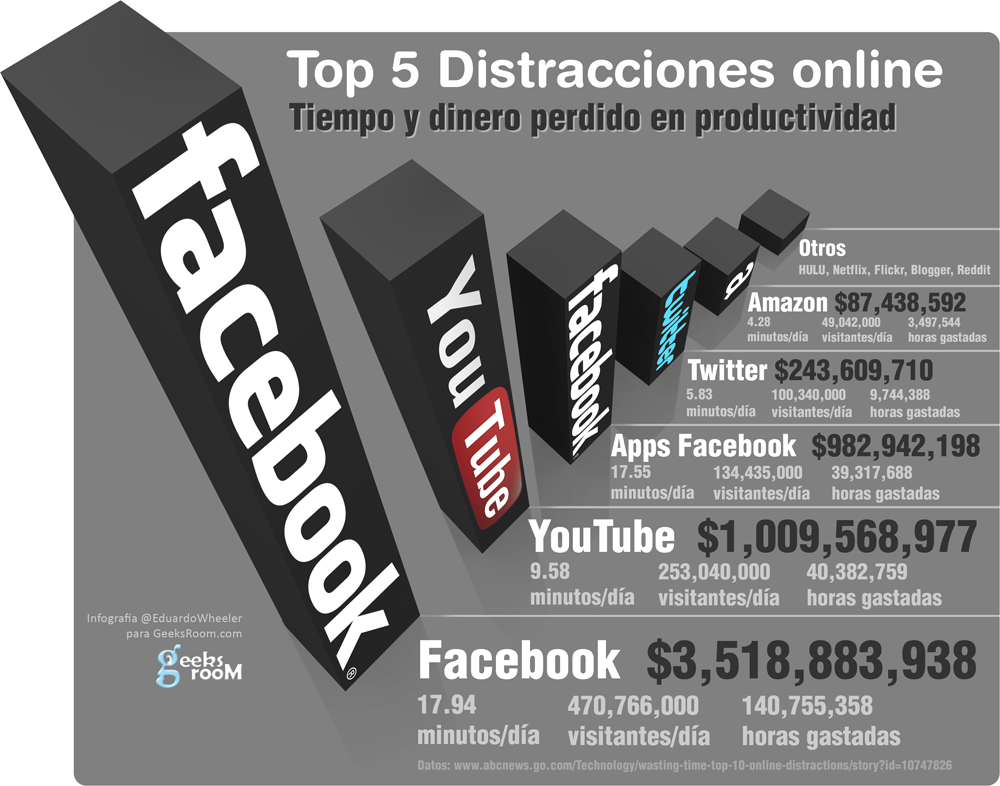top distracciones