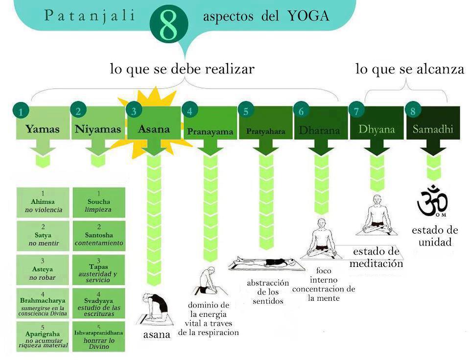 8-pasos-Yoga-Patanjali